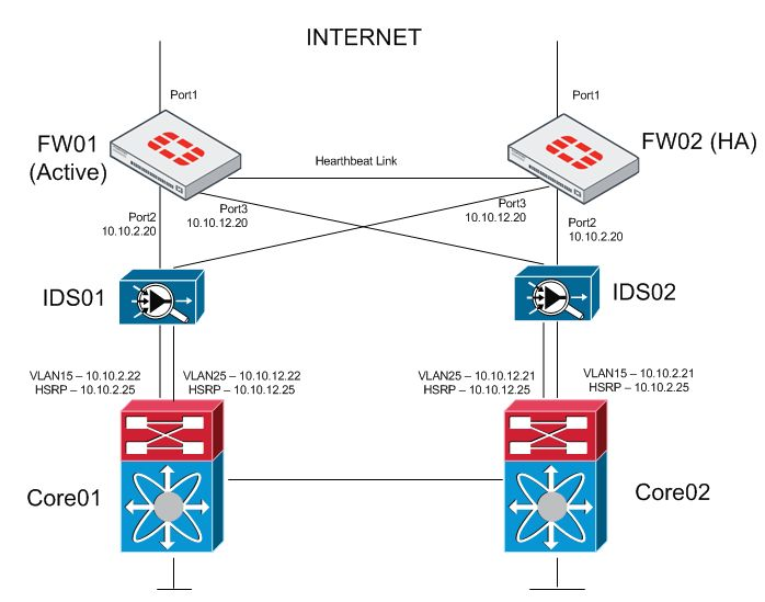 How to increase network resiliency?