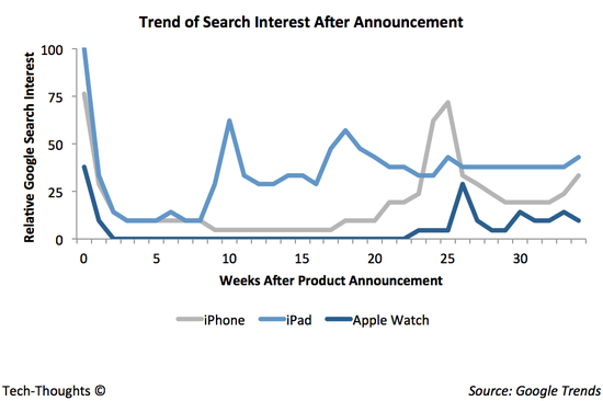 Apple Watch - Search Interest Comparison