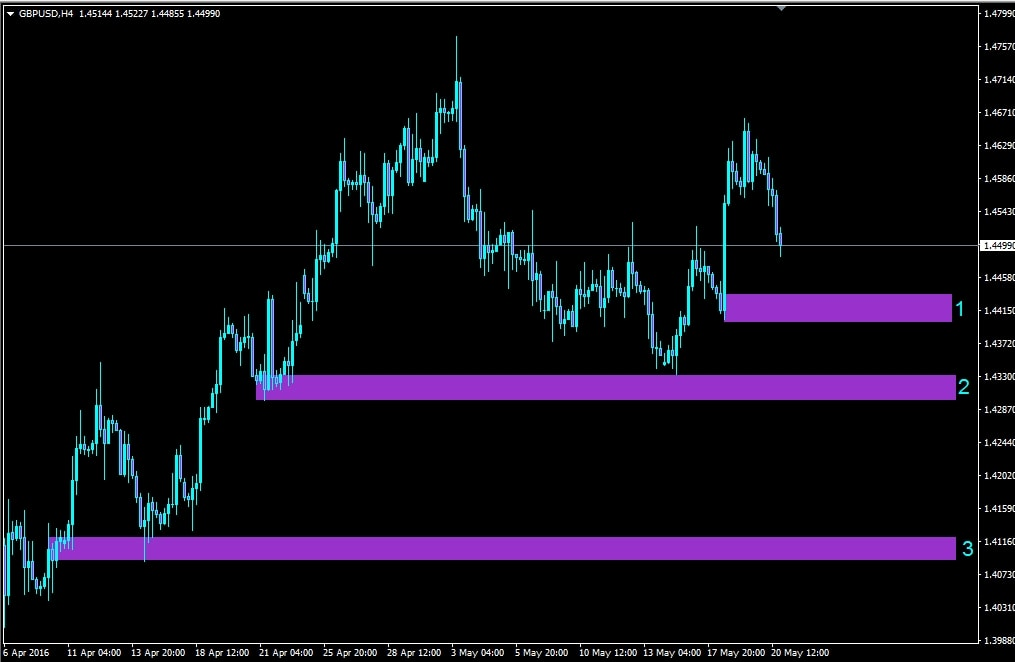 Forex h4 strategy