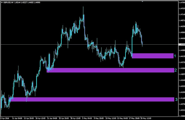 Forex Outlook, Forex Forecast, GBPUSD H4 Chart