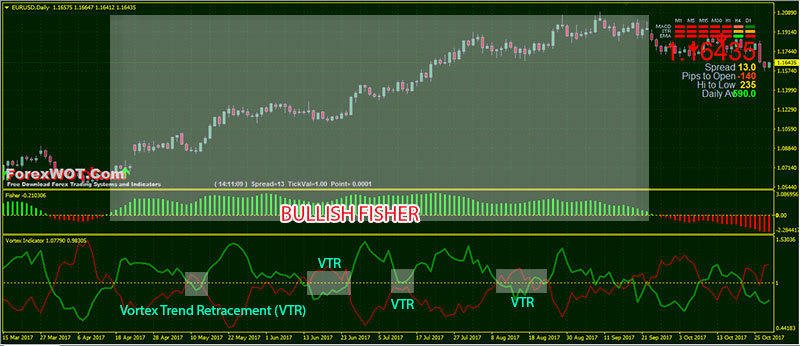 Forex 50 retracement rule