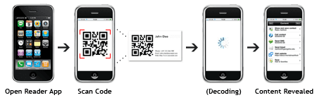 2D Barcode by Scanning it With a Smartphone
