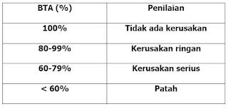 keutuhan tiang (BTA - %)