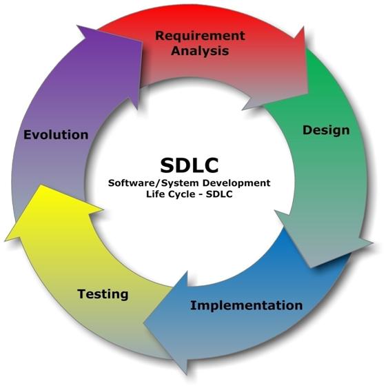 Webdev Il Web Design Methodologies