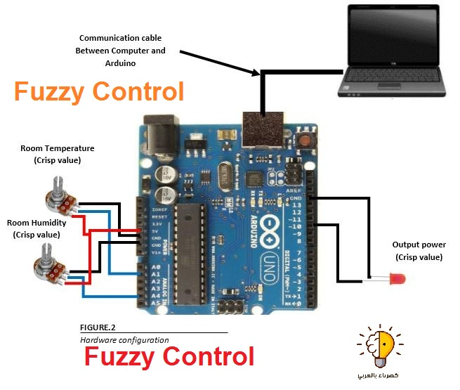 Fuzzy Logic Control And Practical Project