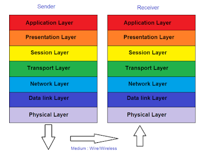 layers-of-osi-model-in-hindi-2