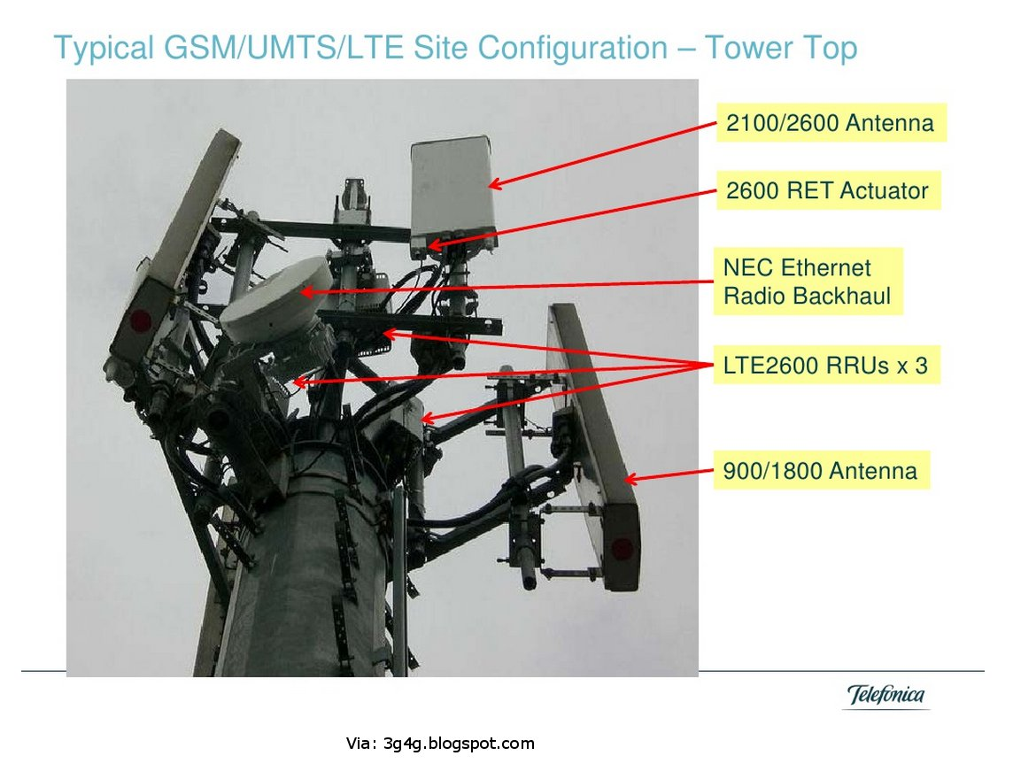 The 3g4g blog antennas from a presentation by robert joyce of telefonica baditri Image collections