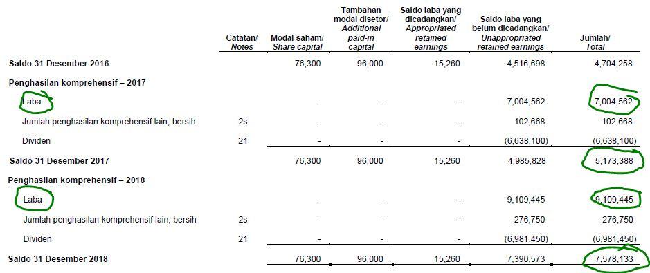 Analisis Fundamental: Laporan Perubahan Modal / Ekuitas