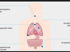 Characteristics of Pleural Mesothelioma Stages