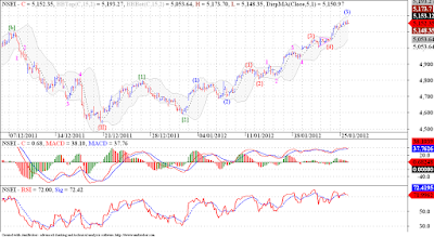 Nifty third wave extension continues !