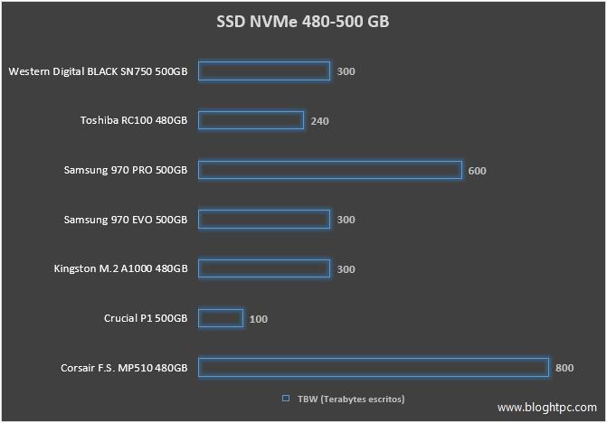 SSD NVME TAMAÑO 480 GB / 500 GB TBW