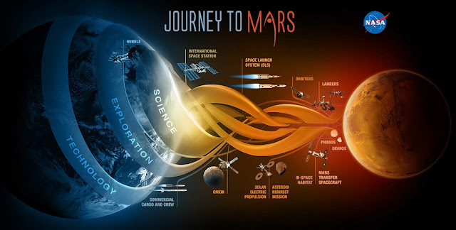 NASA's road map to Mars includes three phases: Earth-reliant, proving ground, and Earth-independent. Image Credit: NASA