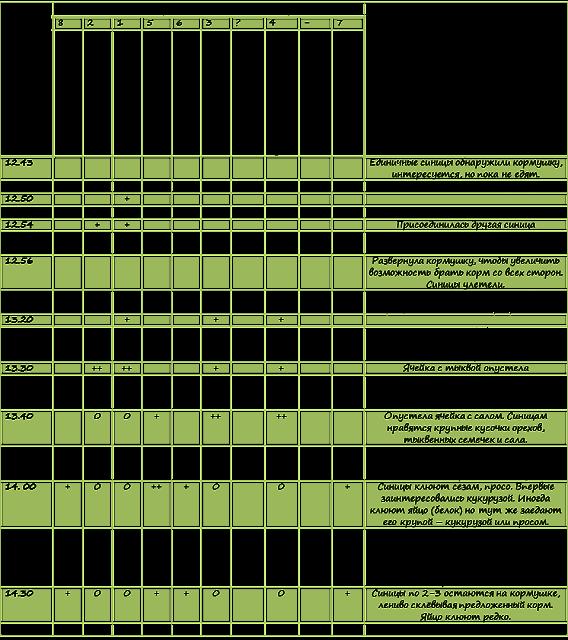 tablica-issledovanie-sinic