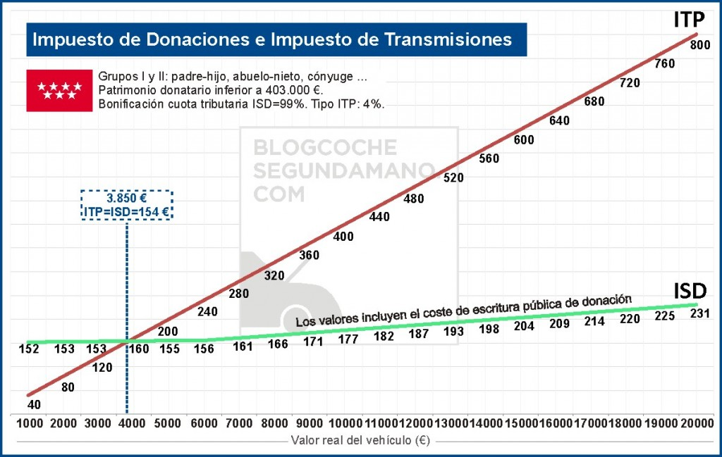 Inheritance and Donation Tax and Transfer Tax of a second-hand car in the Community of Madrid
