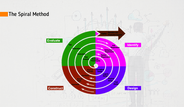 Software Development With Spiral Method