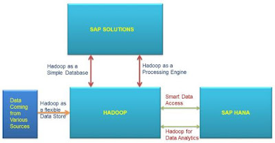 Hadoop and HANA Integration