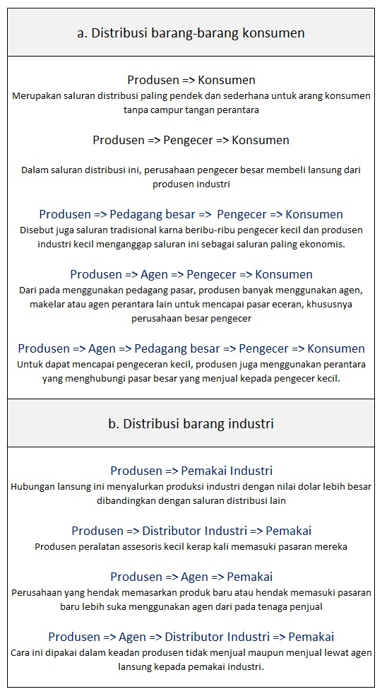 Strategi Pemasaran menggunakan Marketing Mix