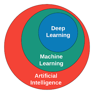 How Artificial Intelligence, Machine Learning, and Deep Learning relates to each other