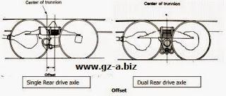 Mengenal Sistem Suspensi Tipe Trunnion Pada Truck Tronton