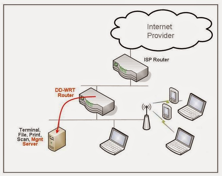 Jan's Blog: Network Traffic Analysis With DD-WRT Netflow and