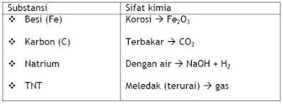 contoh sifat kimia dari materi