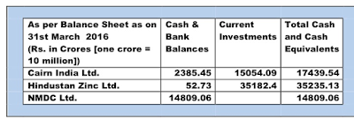 Picture shows a table of three companies' cash and bank balances