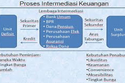 Pengertian Intermediasi Keuangan dan Jenisnya