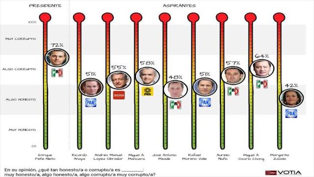 Para el 72% de mexicanos Peña Nieto es el político más corrupto
