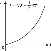 Gambar grafik hubungan s-t pada glbb