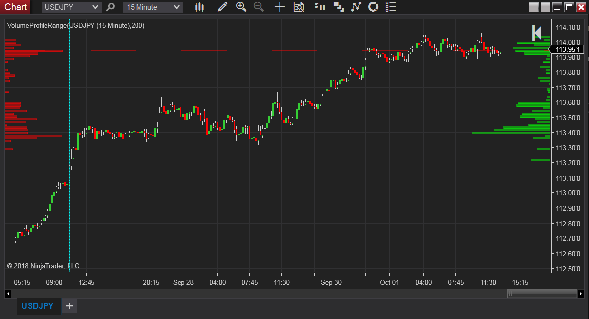 Volume profile range indicator for Ninjatrader 8