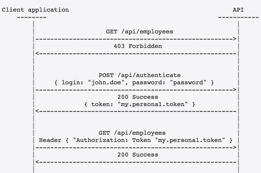 Programming Steps: Apps Script and JSON Web Token