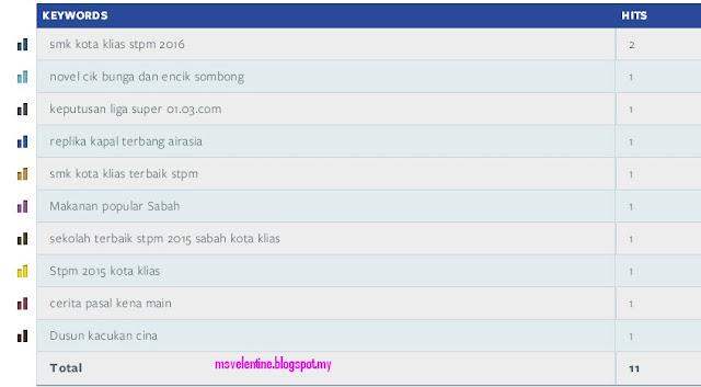 Keyword Nuffnang Last Week