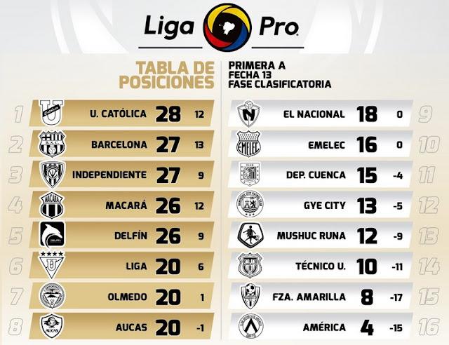 tabla de posiciones ecuador 2019