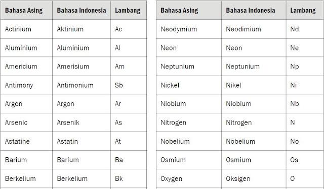 Pengertian Unsur, Lambang Unsur dan Macam-macam Unsur Kimia