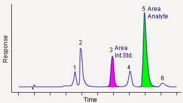 chromatobuddies: Use of Internal Standards in HPLC