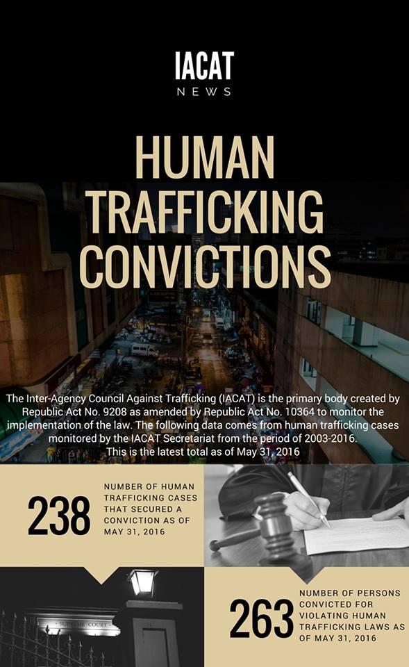 Human Trafficking: Modern Day Slavery - #HealthXPh