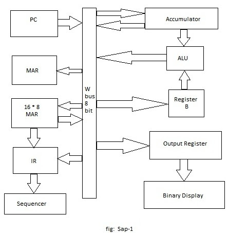 sap 1 block diagram sap 2 block diagram