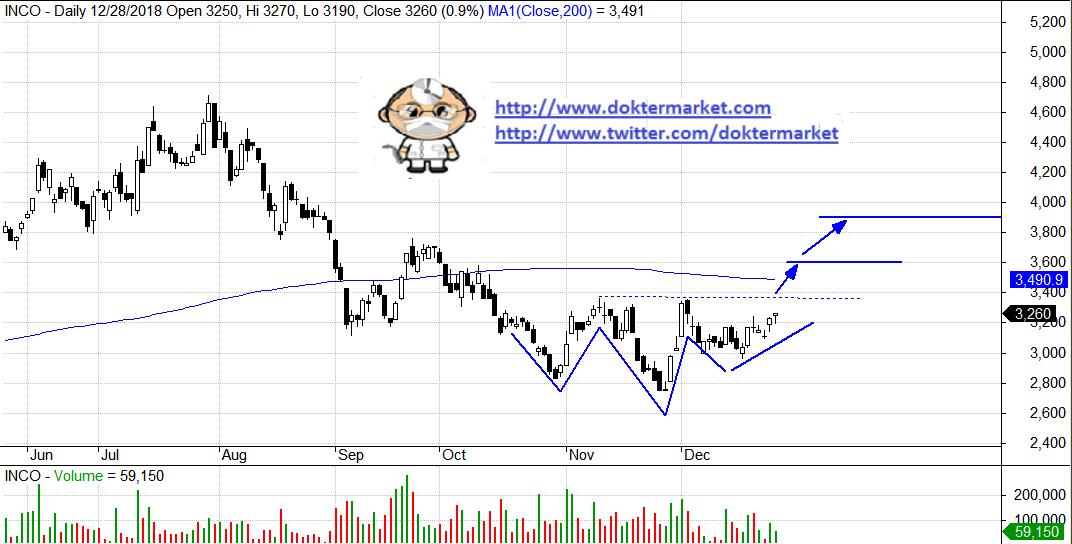 rekomendasi trading saham harian