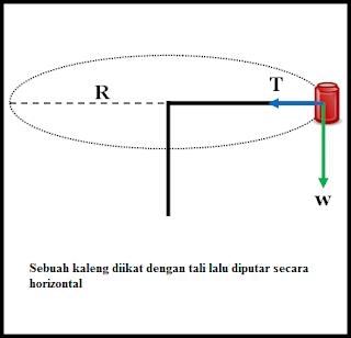 Penerapan Gaya Sentripetal Pada Benda Diputar Horizontal