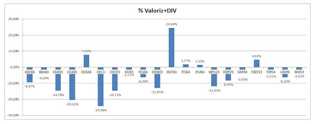 Valorização Acumulada + Dividendos  da Carteira da Formula Mágica
