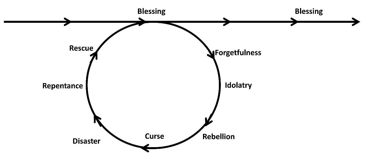 Blessed Economist: Linear or Circular