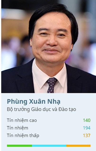 Kết quả lấy phiếu tín nhiệm 2018 của Bộ trưởng GD&ĐT Phùng Xuân Nhạ