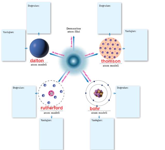 9.Sınıf MEB Yayınları Kimya Ders Kitabı 64.Sayfa Cevapları Atom Modelleri (Yeni Müfredat)
