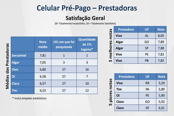 Telefonia móvel pré-paga: Sercomtel e Algar têm melhor avaliação; TIM é a pior avaliada