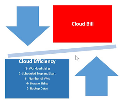 Cloud Workload Sizing to cut costs