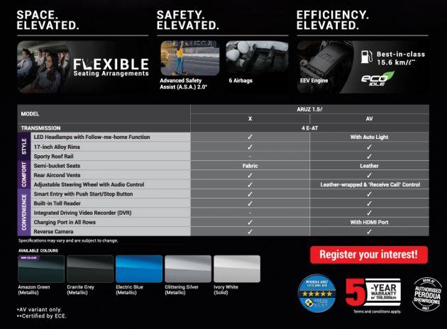 Harga Dan Spesifikasi Kereta Perodua Aruz SUV Yang Terkini