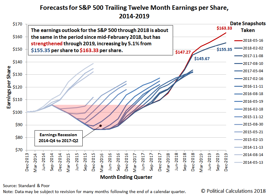 Forecasts for S&P 500 Trailing Twelve Month Earnings per Share, 2014-2019, Snapshot on 16 May 2018