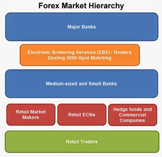 Mercado de forex wikipedia