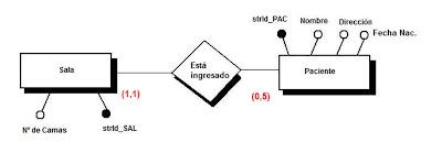 diagrama de estructura de datos E/R