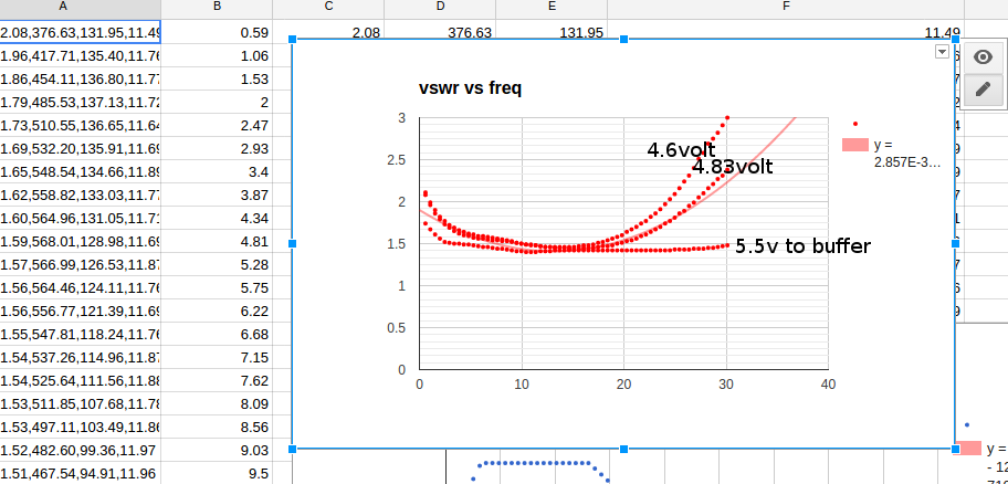 Learn on the fly : A simple standalone antenna analyzer
